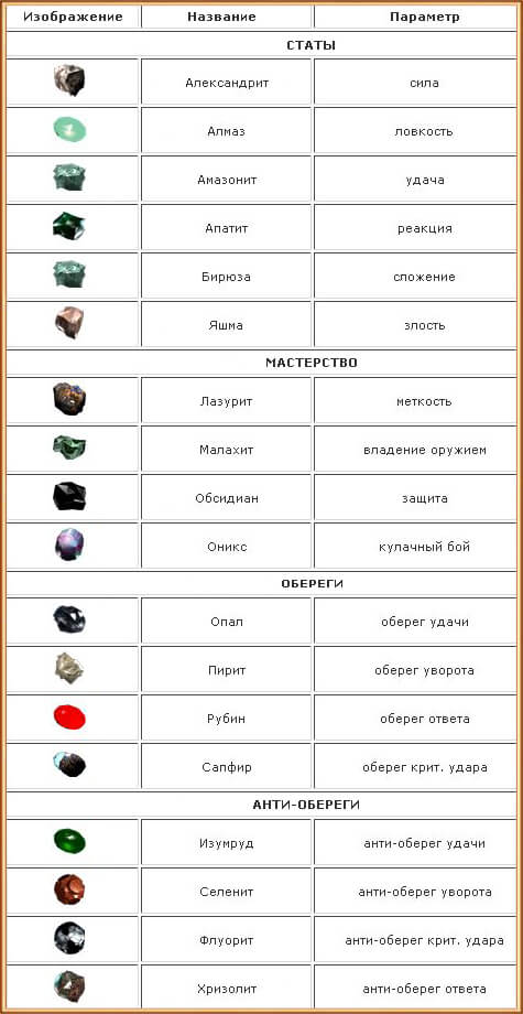 какие бывают камни