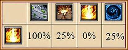 Воздействие магии стихии огня