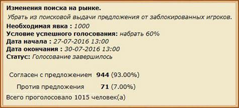 итоги голосования по поводу лавок